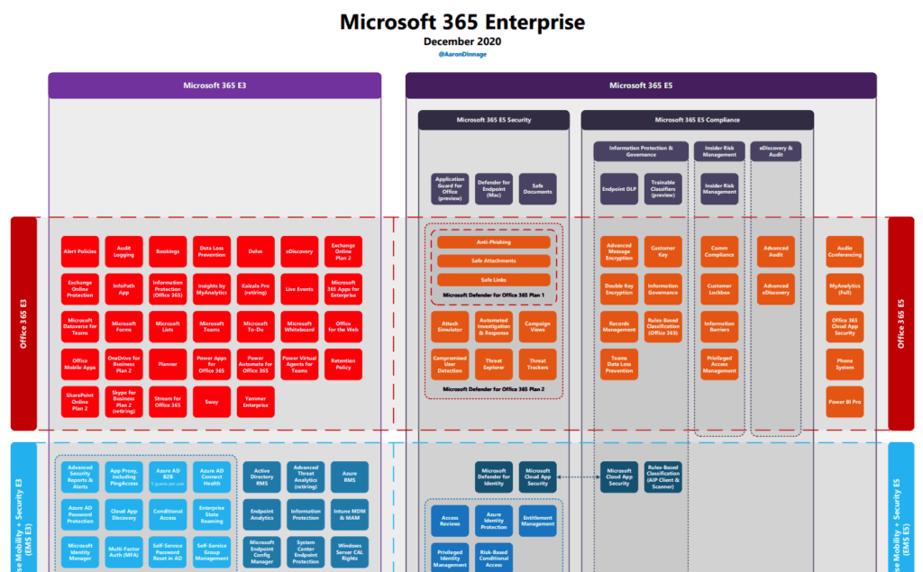 Office 365 Licensing graphical overview by Aaron Dinnage